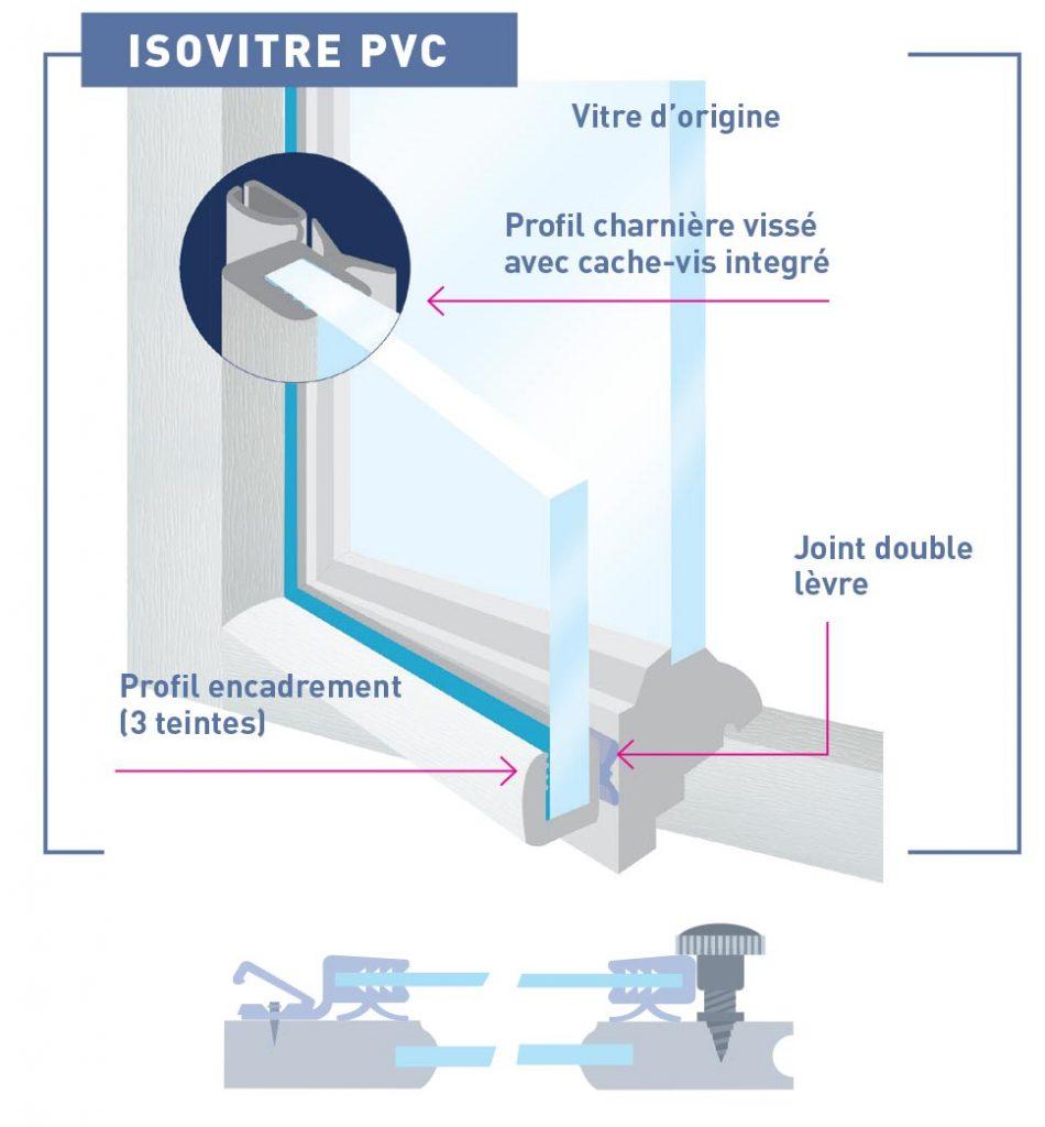 Survitrage Isovitre PVC
